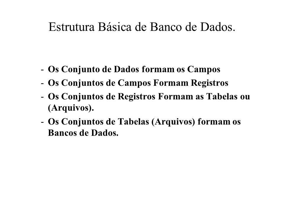 Estrutura Básica de Banco de Dados. -Os Conjunto de Dados formam os Campos -Os Conjuntos de Campos Formam Registros -Os Conjuntos de Registros Formam
