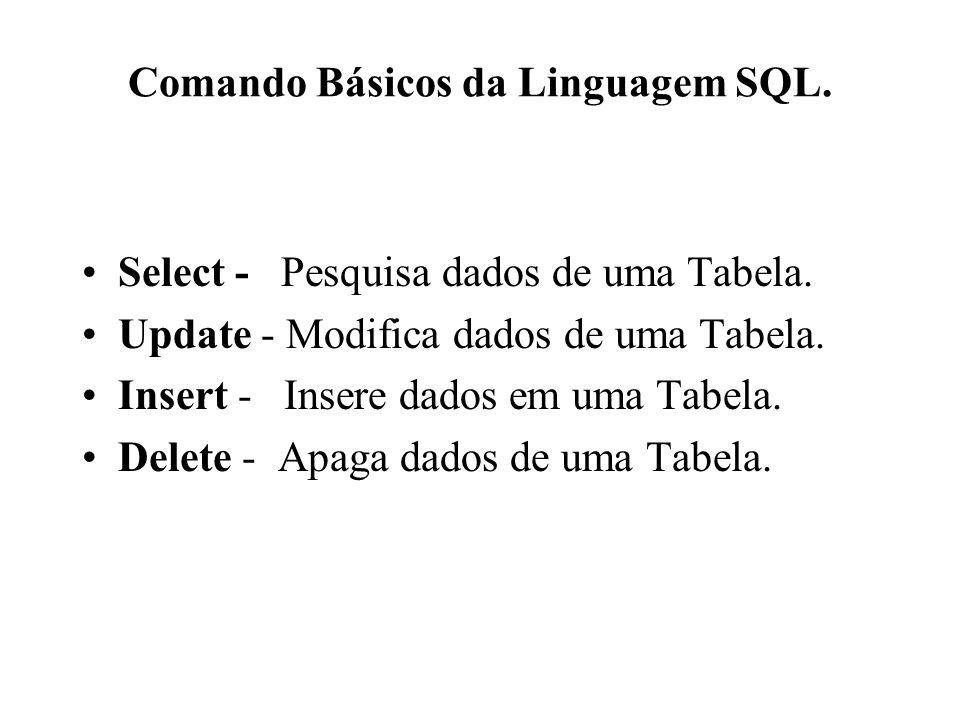 Comando Básicos da Linguagem SQL. Select - Pesquisa dados de uma Tabela. Update - Modifica dados de uma Tabela. Insert - Insere dados em uma Tabela. D