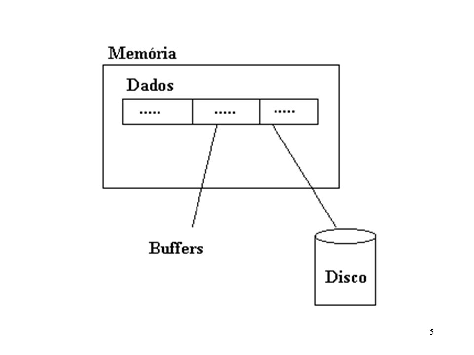 system() : Executa um comando do sistema operacional.