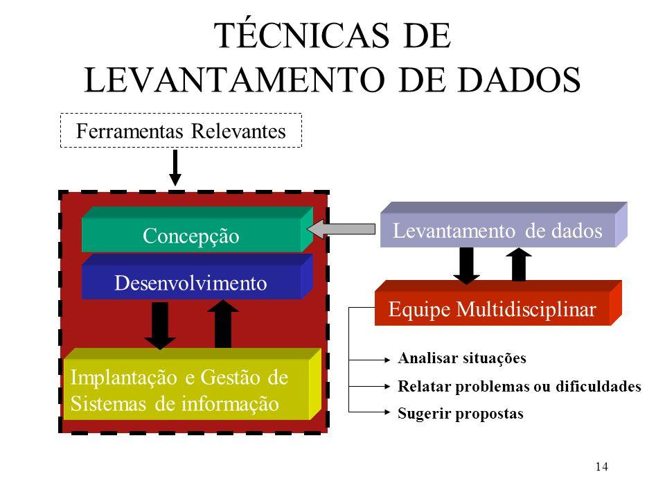 14 TÉCNICAS DE LEVANTAMENTO DE DADOS Concepção Desenvolvimento Implantação e Gestão de Sistemas de informação Ferramentas Relevantes Levantamento de d