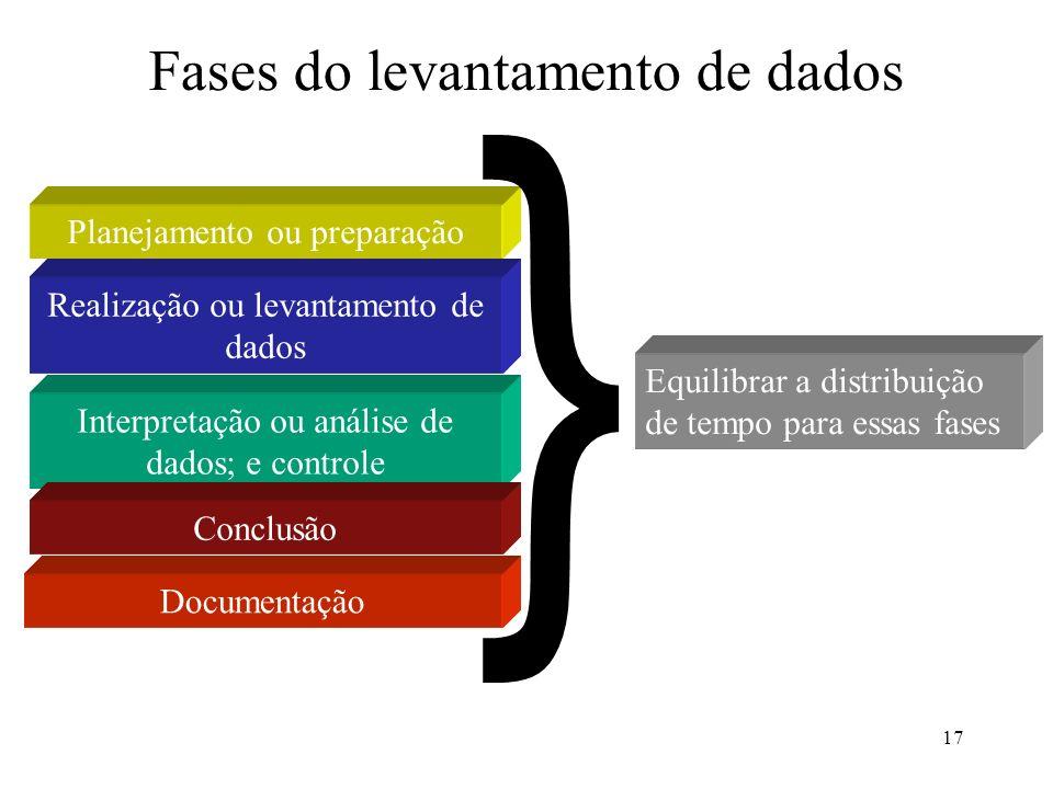 17 Fases do levantamento de dados Planejamento ou preparação Realização ou levantamento de dados Interpretação ou análise de dados; e controle Conclus