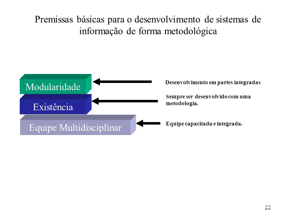 22 Premissas básicas para o desenvolvimento de sistemas de informação de forma metodológica Modularidade Existência Equipe Multidisciplinar Sempre ser