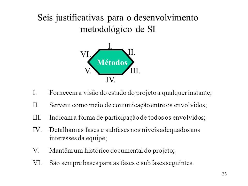 23 Seis justificativas para o desenvolvimento metodológico de SI I.Fornecem a visão do estado do projeto a qualquer instante; II.Servem como meio de c