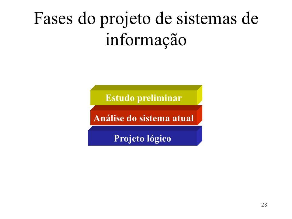 28 Fases do projeto de sistemas de informação Estudo preliminar Análise do sistema atual Projeto lógico