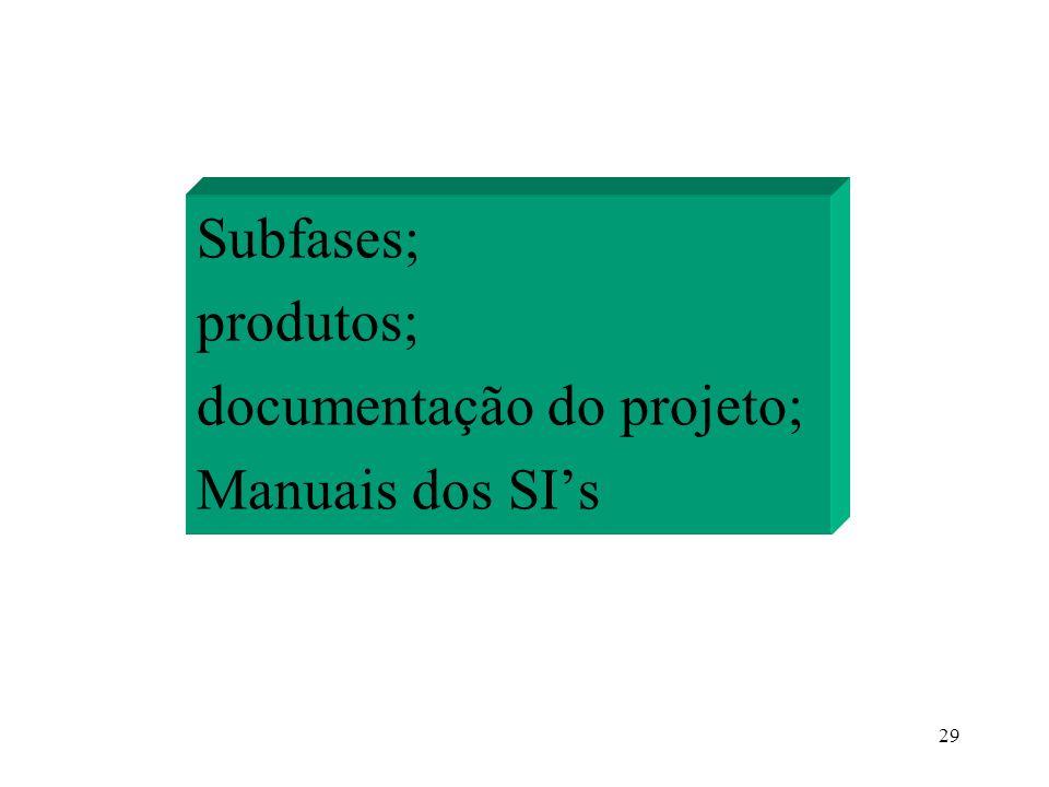 29 Subfases; produtos; documentação do projeto; Manuais dos SIs