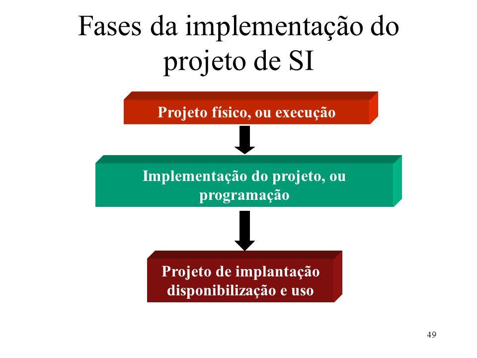49 Fases da implementação do projeto de SI Projeto físico, ou execução Implementação do projeto, ou programação Projeto de implantação disponibilizaçã