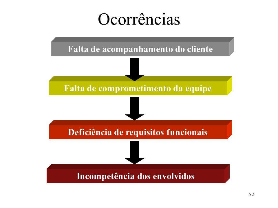 52 Ocorrências Falta de acompanhamento do cliente Falta de comprometimento da equipe Deficiência de requisitos funcionais Incompetência dos envolvidos