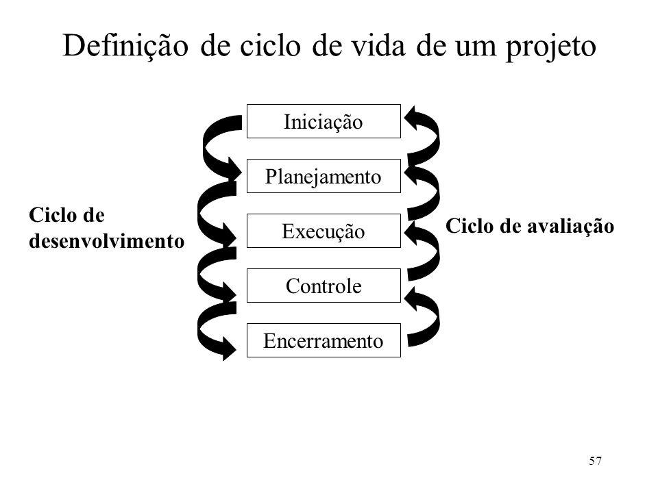 57 Definição de ciclo de vida de um projeto Execução Planejamento Iniciação Controle Encerramento Ciclo de avaliação Ciclo de desenvolvimento
