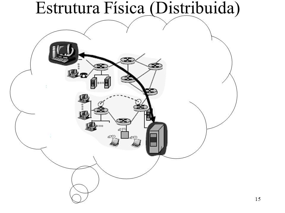 Estrutura Física (Distribuida) 15