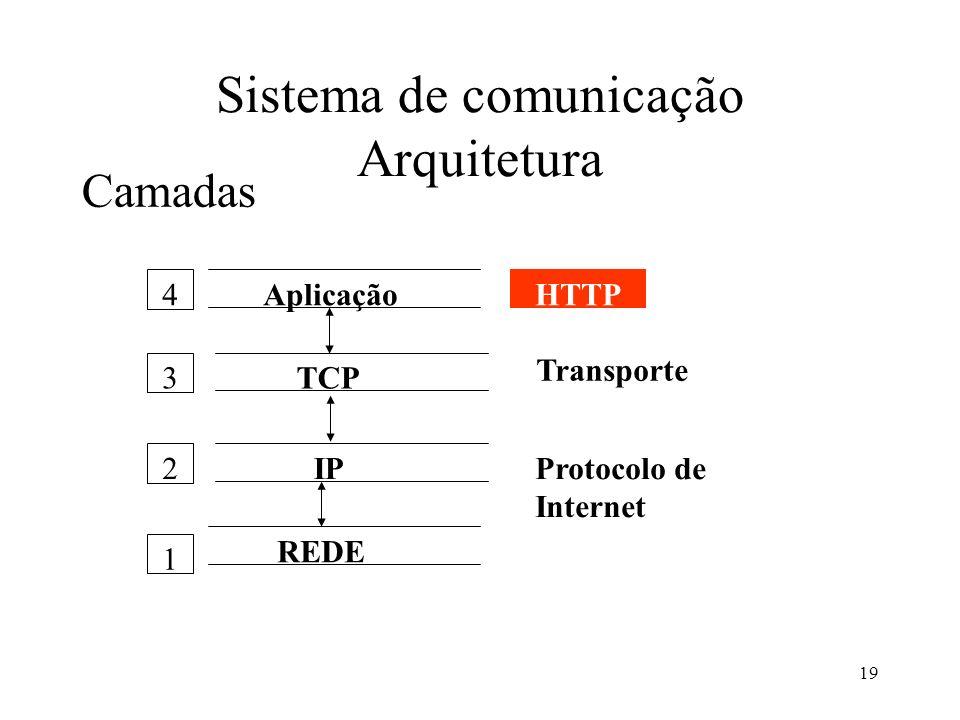 19 Sistema de comunicação Arquitetura Camadas Aplicação TCP IP REDE HTTP Transporte Protocolo de Internet 1 2 3 4