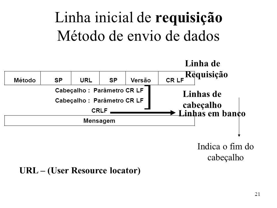 21 Linha inicial de requisição Método de envio de dados MétodoSPURLSPVersãoCR LF Cabeçalho : Parâmetro CR LF CRLF Mensagem Linha de Requisição Linhas de cabeçalho Linhas em banco ] Indica o fim do cabeçalho URL – (User Resource locator)