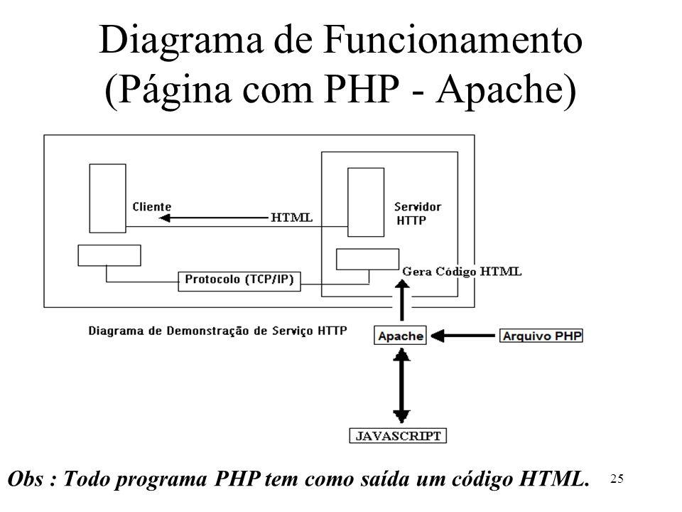 Diagrama de Funcionamento (Página com PHP - Apache) Obs : Todo programa PHP tem como saída um código HTML.