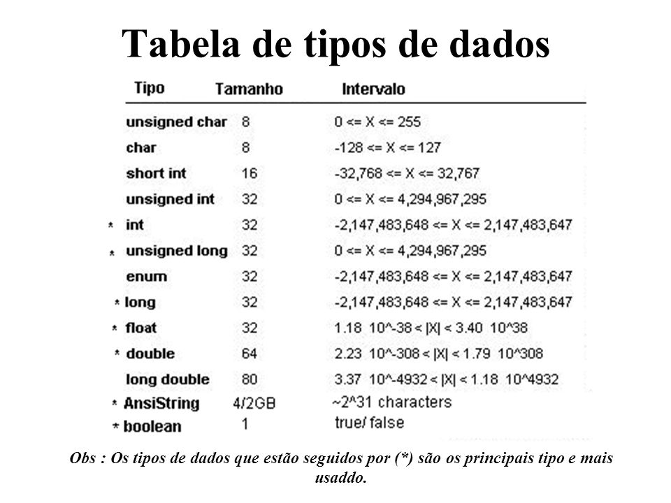 Tabela de tipos de dados Obs : Os tipos de dados que estão seguidos por (*) são os principais tipo e mais usaddo.