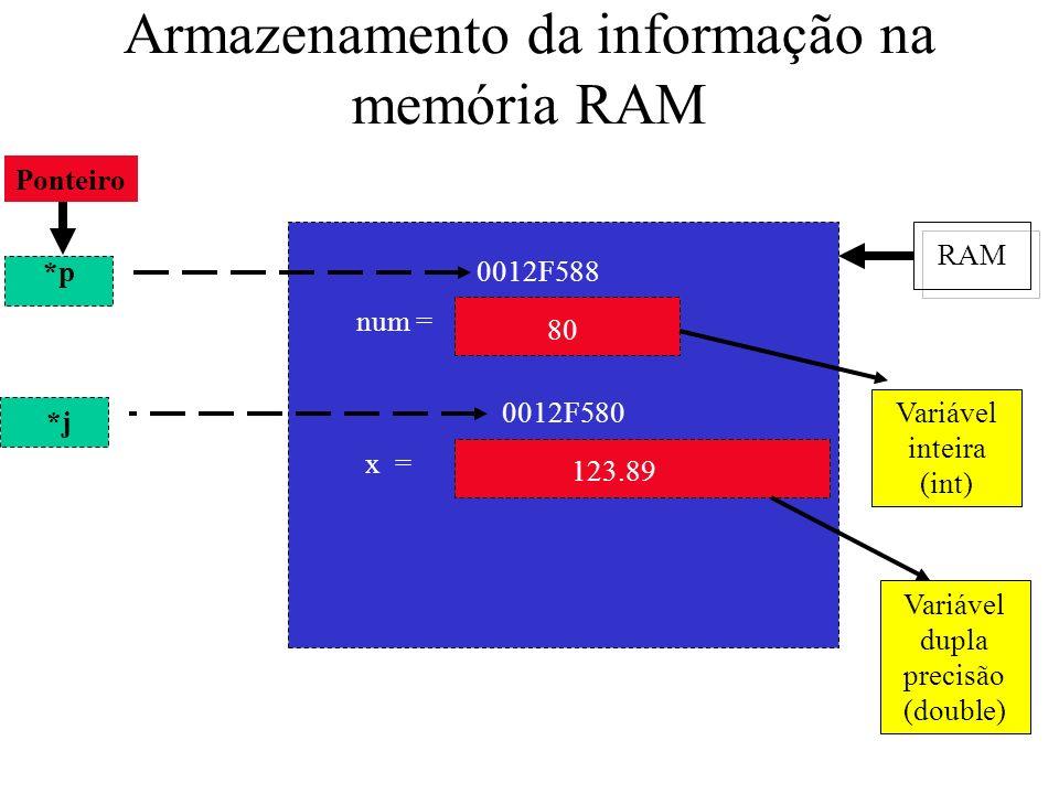 Armazenamento da informação na memória RAM RAM 0012F588 num = 80 x = 123.89 0012F580 Variável inteira (int) Variável dupla precisão (double) Ponteiro *p *j