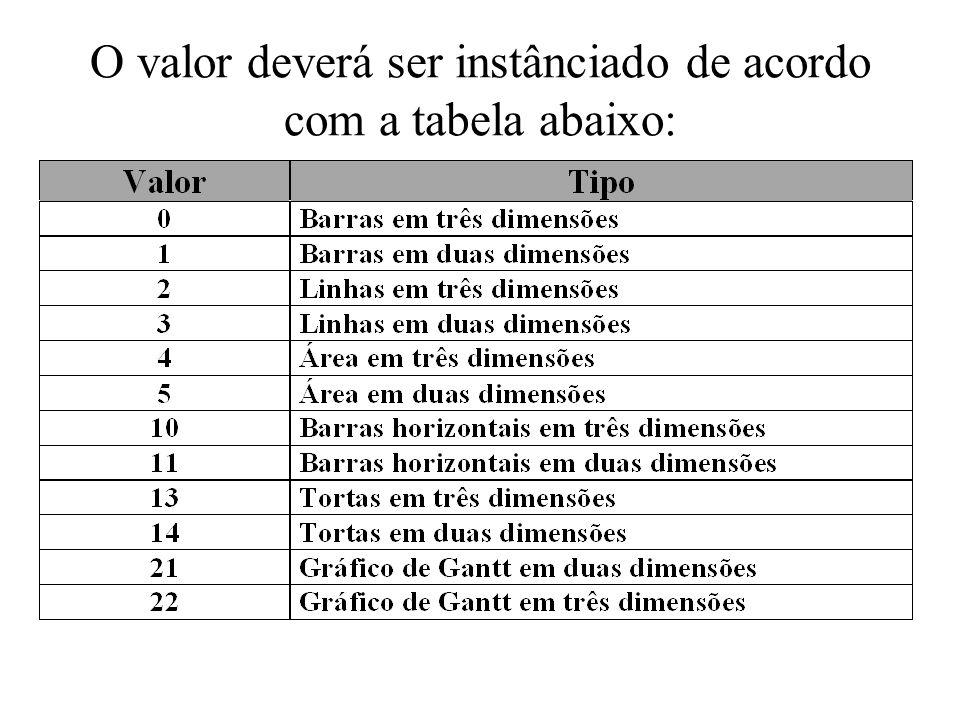 O valor deverá ser instânciado de acordo com a tabela abaixo: