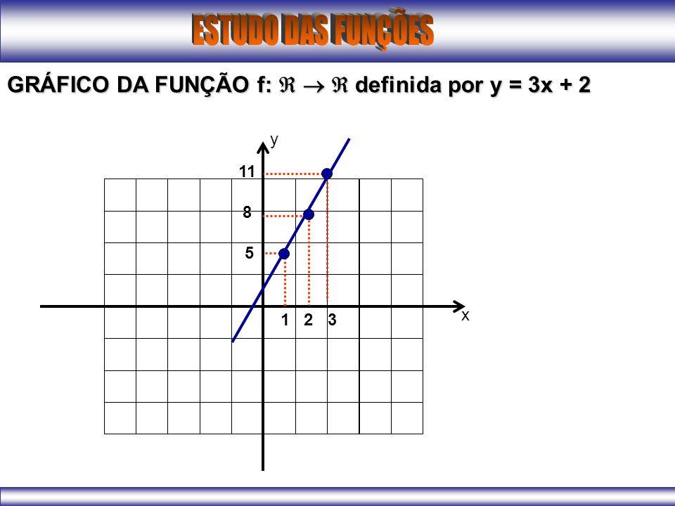 1 2 3 11 8 5 x y GRÁFICO DA FUNÇÃO f: definida por y = 3x + 2
