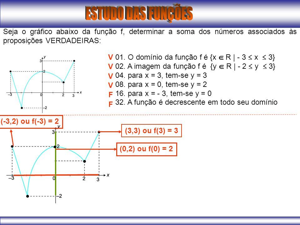 Seja o gráfico abaixo da função f, determinar a soma dos números associados às proposições VERDADEIRAS: 01.