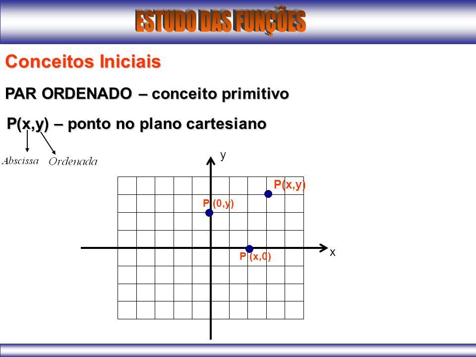 Conceitos Iniciais PAR ORDENADO – conceito primitivo P(x,y) – ponto no plano cartesiano P(x,y) P (x,0) P (0,y) x y