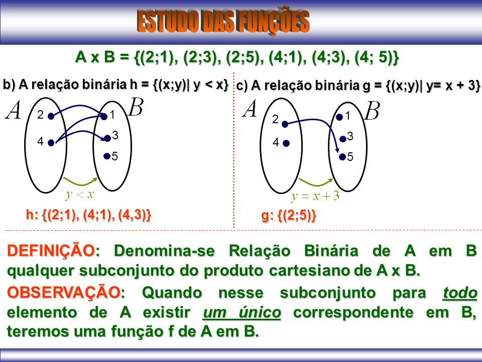 b) A relação binária h = {(x;y)| y < x} 2 4 1 3 5 h: {(2;1), (4;1), (4,3)} c) A relação binária g = {(x;y)| y= x + 3} 2 4 1 3 5 g: {(2;5)} A x B = {(2;1), (2;3), (2;5), (4;1), (4;3), (4; 5)} DEFINIÇÃO: Denomina-se Relação Binária de A em B qualquer subconjunto do produto cartesiano de A x B.