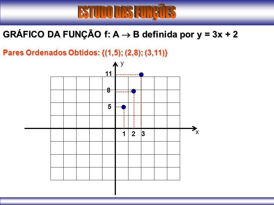 GRÁFICO DA FUNÇÃO f: A B definida por y = 3x + 2 Pares Ordenados Obtidos: {(1,5); (2,8); (3,11)} 1 2 3 11 8 5 x y