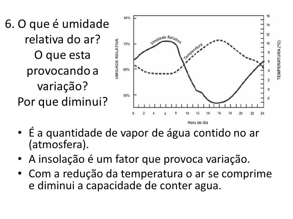 6. O que é umidade relativa do ar? O que esta provocando a variação? Por que diminui? É a quantidade de vapor de água contido no ar (atmosfera). A ins