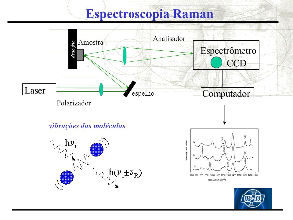 Diagnósticos e Análises Biópsia óptica: –Espectroscopia Raman –Espectroscopia de Fluorêscencia –Espectroscopia de Infravermelho Terapia Fotodinâmica Ultra-som Ressonância Magnética Tomografia Computadorizada