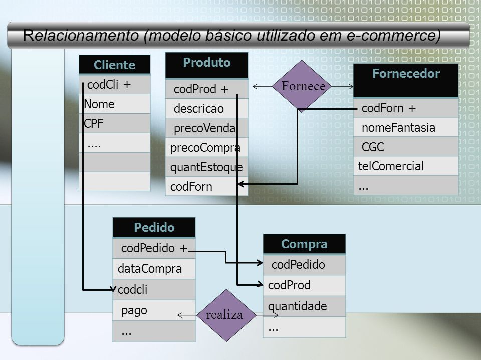 Cliente codCli + Nome CPF....