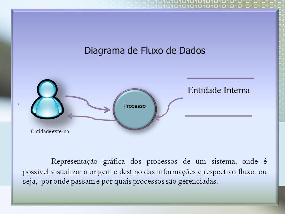 Diagrama de Fluxo de Dados Processo Entidade Interna Representação gráfica dos processos de um sistema, onde é possível visualizar a origem e destino das informações e respectivo fluxo, ou seja, por onde passam e por quais processos são gerenciadas.