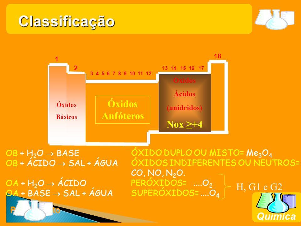 Prof. Busato Química 18 1 2 13 14 15 16 17 3 4 5 6 7 8 9 10 11 12 Óxidos Básicos Óxidos Ácidos (anidridos) Nox +4 Óxidos Anfóteros OB + H 2 O BASE OB