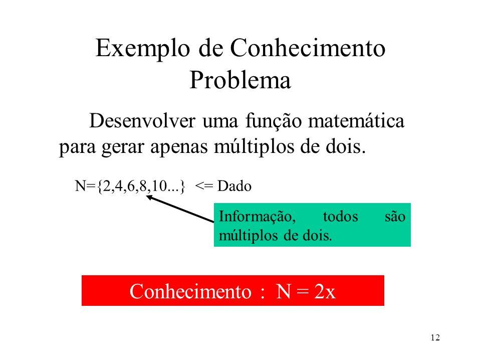 12 Exemplo de Conhecimento Problema Desenvolver uma função matemática para gerar apenas múltiplos de dois. N={2,4,6,8,10...} <= Dado Informação, todos