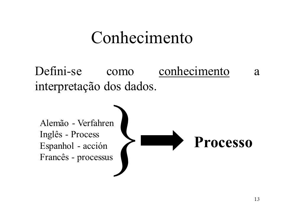 13 Conhecimento Defini-se como conhecimento a interpretação dos dados. Alemão - Verfahren Inglês - Process Espanhol - acción Francês - processus } Pro