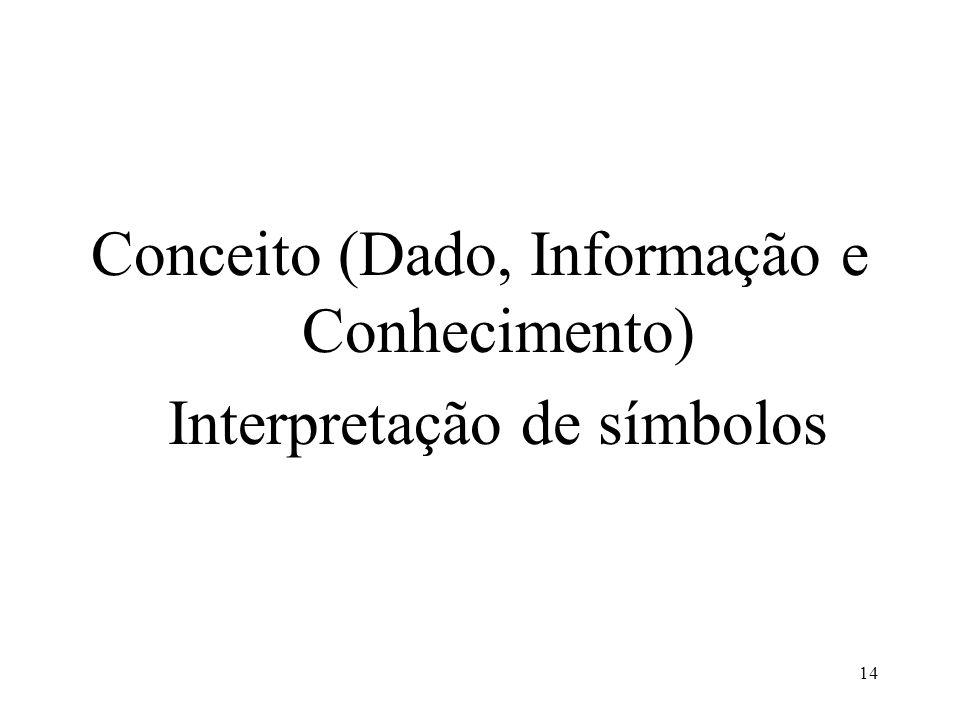 14 Conceito (Dado, Informação e Conhecimento) Interpretação de símbolos