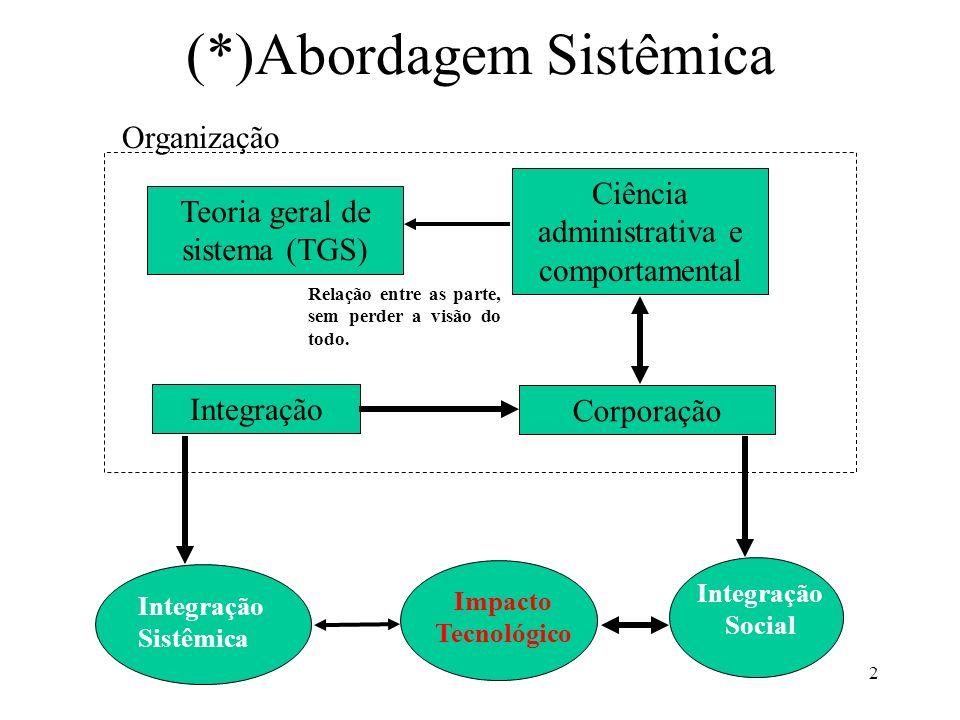 2 (*)Abordagem Sistêmica Integração Sistêmica Integração Corporação Ciência administrativa e comportamental Organização Impacto Tecnológico Teoria ger