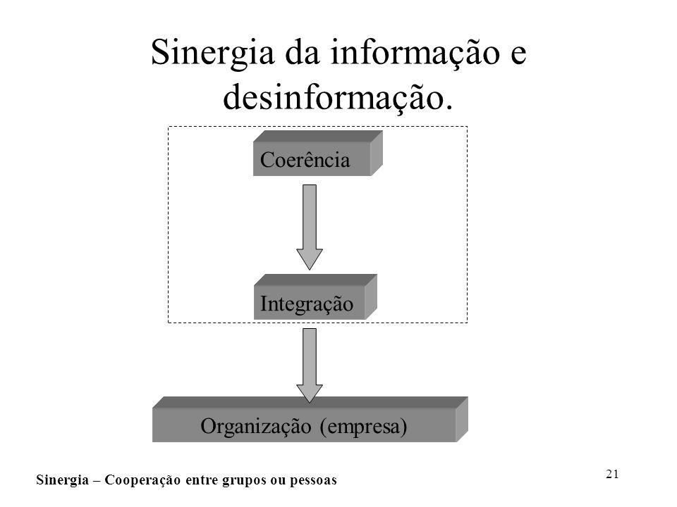 21 Sinergia da informação e desinformação. Coerência Integração Organização (empresa) Sinergia – Cooperação entre grupos ou pessoas