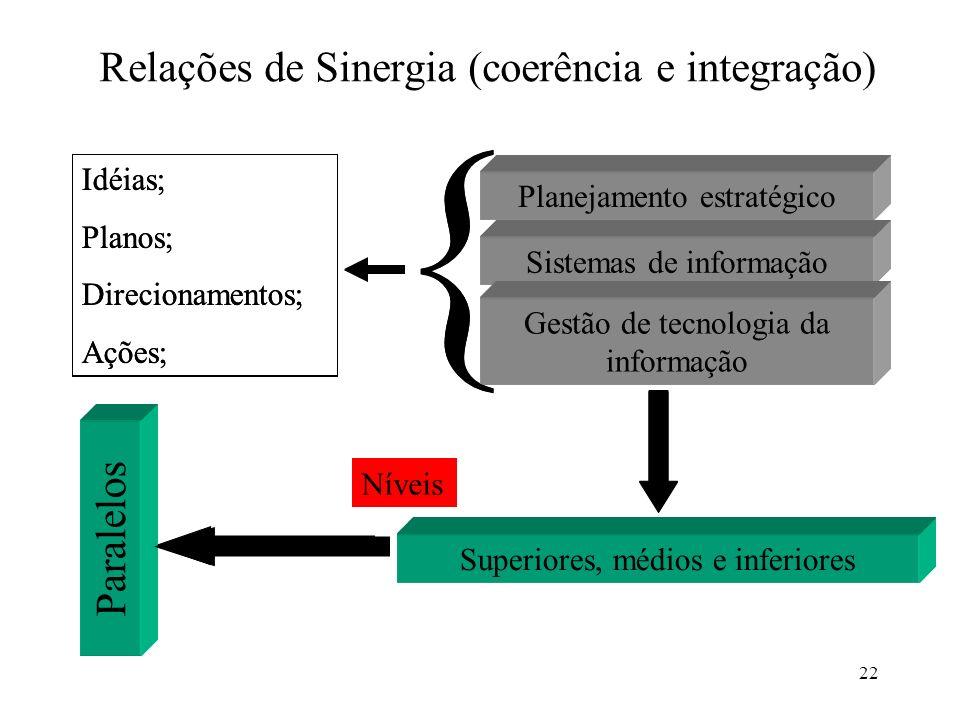 22 Relações de Sinergia (coerência e integração) Planejamento estratégico Sistemas de informação Gestão de tecnologia da informação { Idéias; Planos;