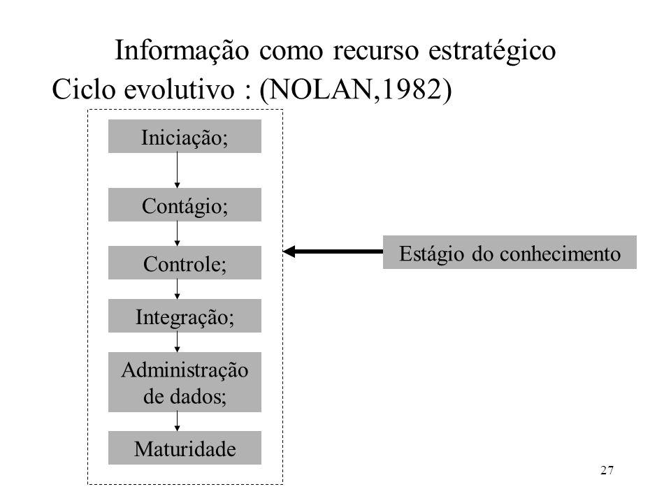 27 Informação como recurso estratégico Ciclo evolutivo : (NOLAN,1982) Iniciação; Contágio; Controle; Integração; Administração de dados; Maturidade Es