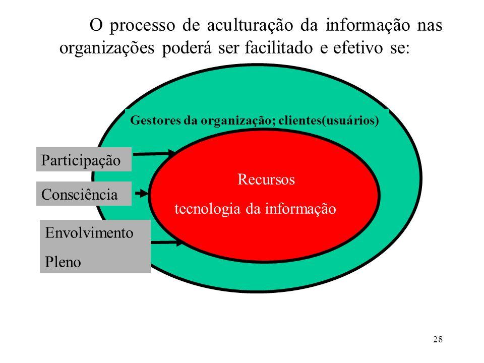28 O processo de aculturação da informação nas organizações poderá ser facilitado e efetivo se: Gestores da organização; clientes(usuários) Recursos t