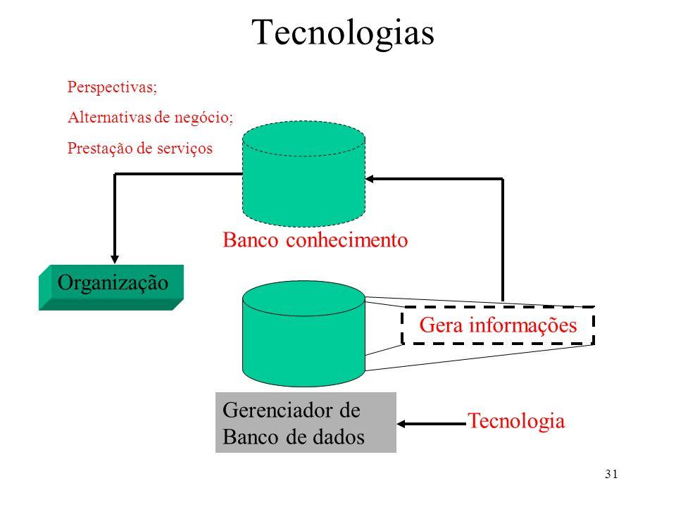 31 Tecnologias Gerenciador de Banco de dados Gera informações Banco conhecimento Organização Perspectivas; Alternativas de negócio; Prestação de servi