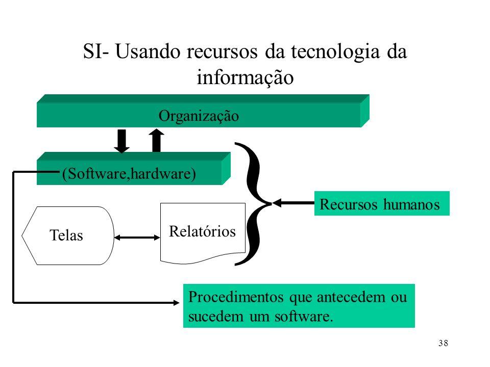 38 SI- Usando recursos da tecnologia da informação Telas Relatórios Organização (Software,hardware) } Recursos humanos Procedimentos que antecedem ou