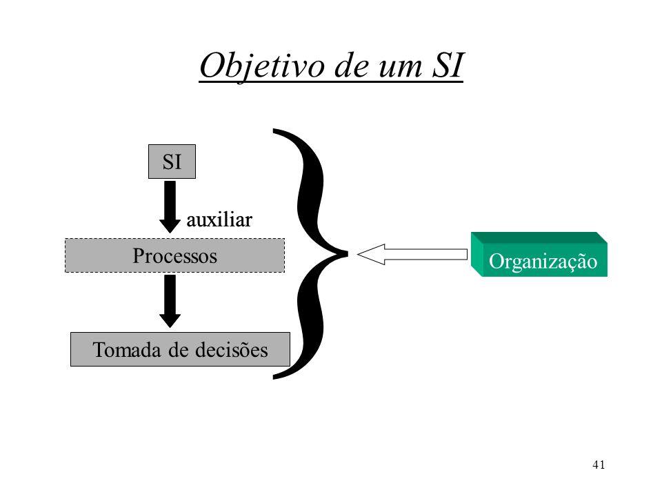 41 Objetivo de um SI SI Processos Tomada de decisões auxiliar } Organização auxiliar