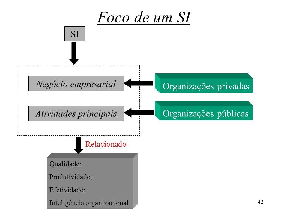 42 Foco de um SI SI Negócio empresarial Atividades principais Organizações privadas Organizações públicas Qualidade; Produtividade; Efetividade; Intel
