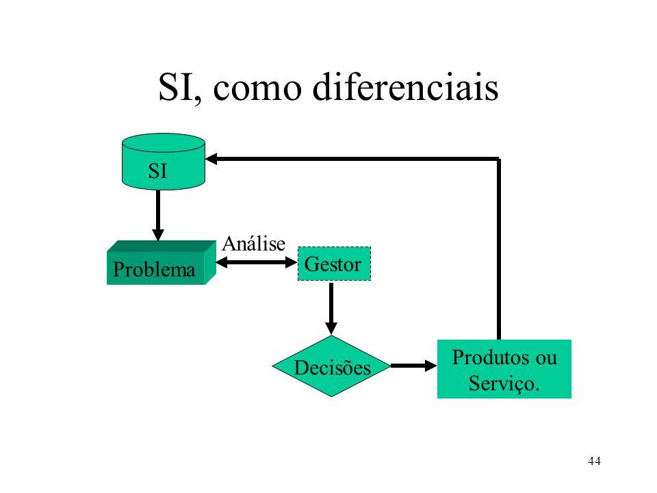44 SI, como diferenciais SI Problema Gestor Análise Decisões Produtos ou Serviço.
