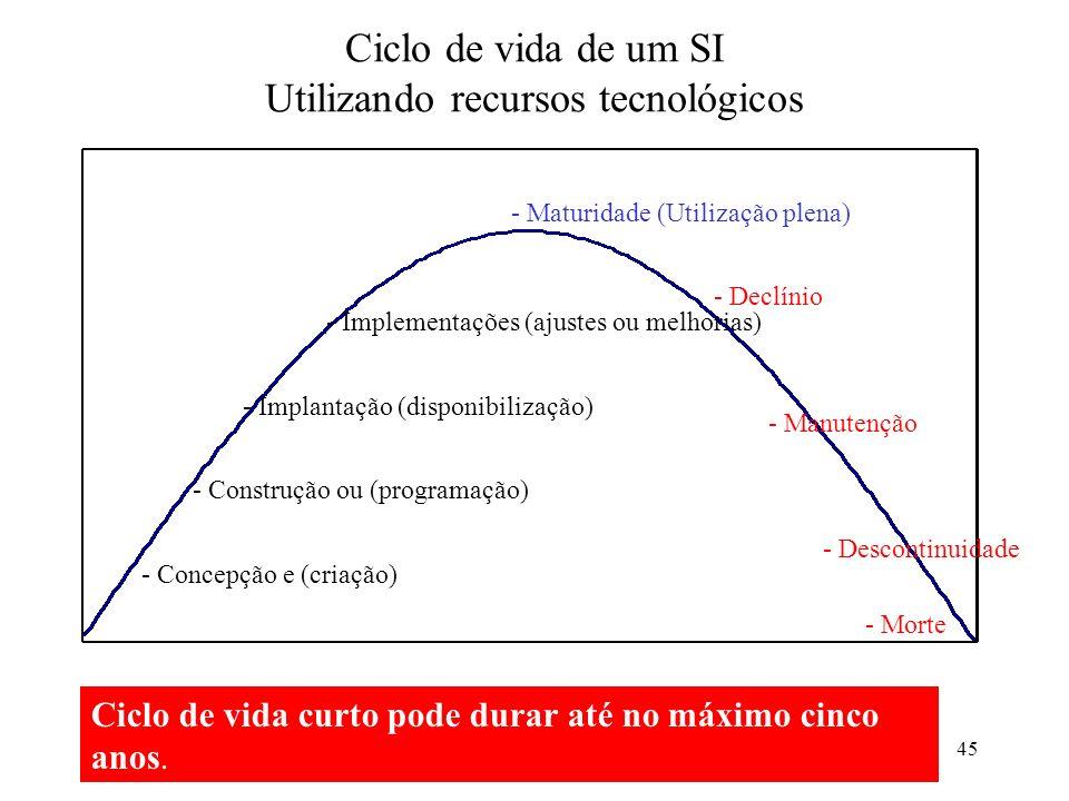 45 Ciclo de vida de um SI Utilizando recursos tecnológicos - Concepção e (criação) - Construção ou (programação) - Implantação (disponibilização) - Im