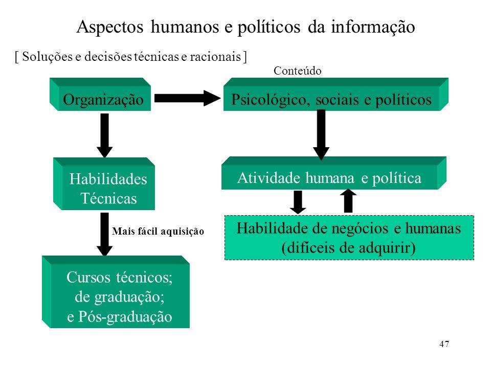 47 Aspectos humanos e políticos da informação Organização [ Soluções e decisões técnicas e racionais ] Psicológico, sociais e políticos Conteúdo Ativi