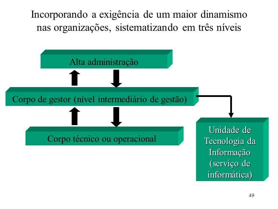 49 Incorporando a exigência de um maior dinamismo nas organizações, sistematizando em três níveis Corpo técnico ou operacional Corpo de gestor (nível