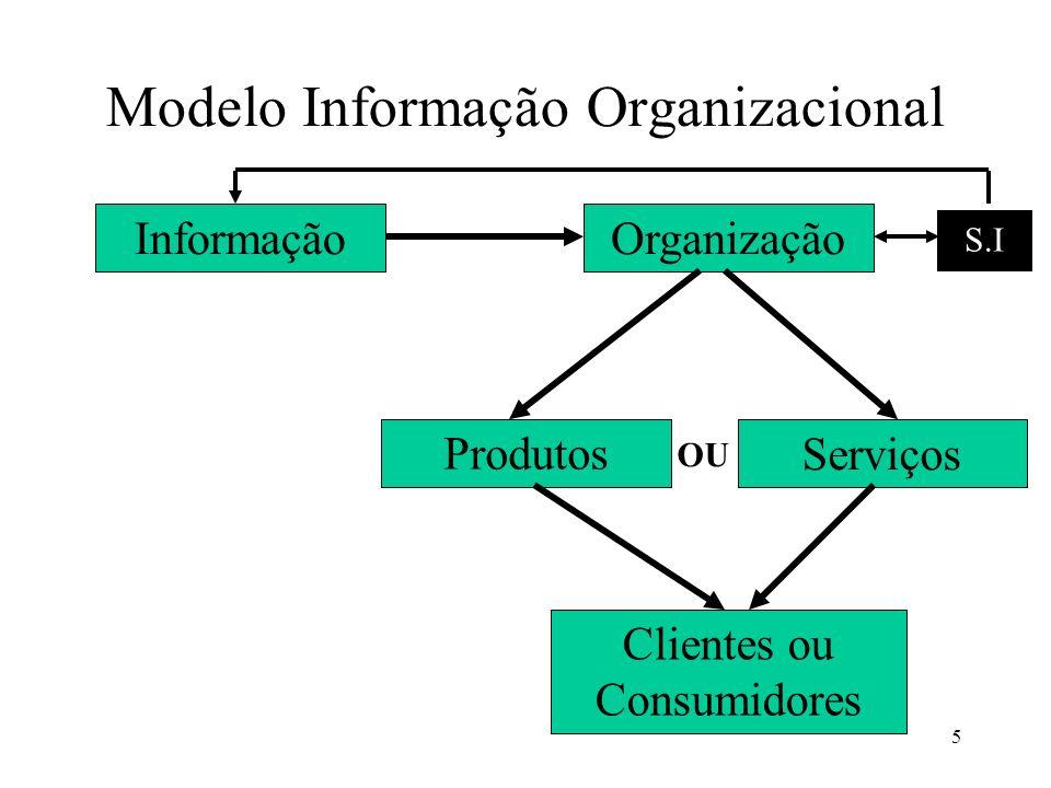 76 Níveis da informação e de decisão organizacional SIE SIG SIO Alto escalão (Atos mais duradouros) Nível estratégico Médio escalão (Atos de médio prazo) Nível gerencial Decisões operacionais (cumprir decisões preestabelecidas) Nível operacional