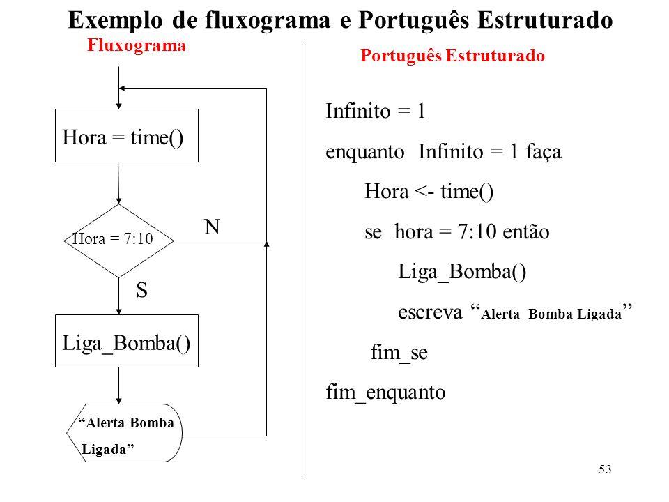 53 Exemplo de fluxograma e Português Estruturado Hora = time() Hora = 7:10 N Liga_Bomba() S Alerta Bomba Ligada Infinito = 1 enquanto Infinito = 1 faç