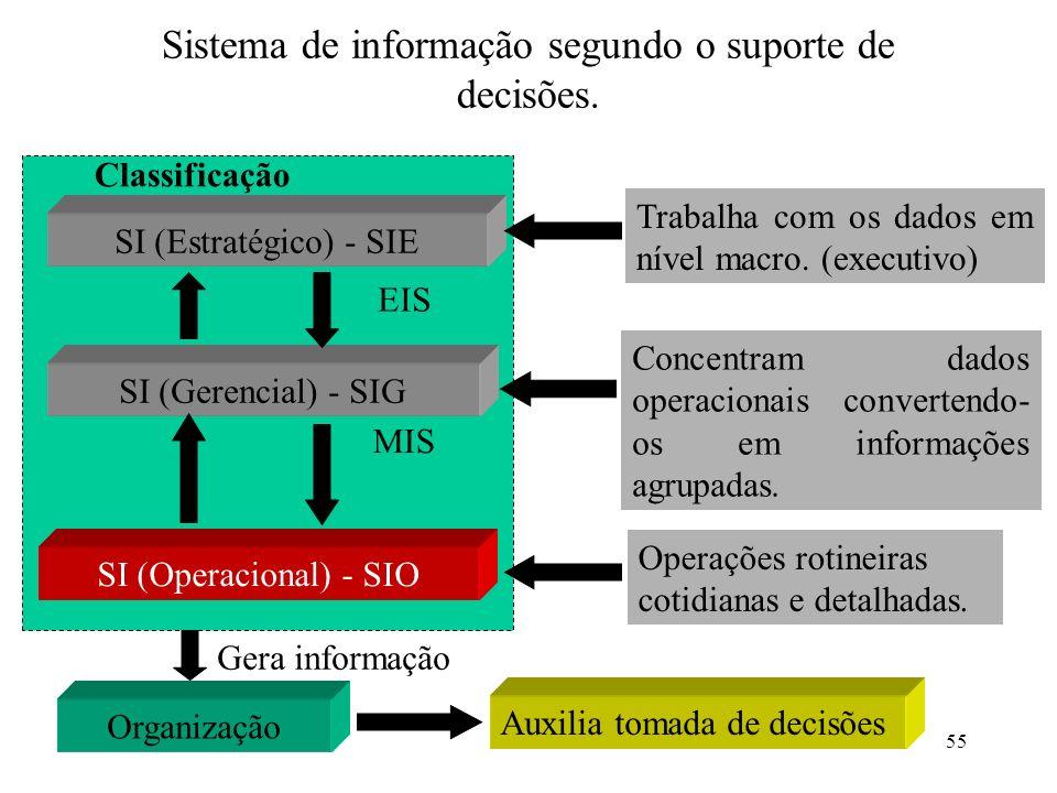 55 Sistema de informação segundo o suporte de decisões. Classificação SI (Operacional) - SIO SI (Gerencial) - SIG SI (Estratégico) - SIE Operações rot
