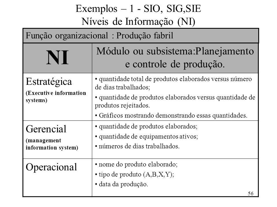 56 Exemplos – 1 - SIO, SIG,SIE Níveis de Informação (NI) NI Módulo ou subsistema:Planejamento e controle de produção. Estratégica (Executive informati