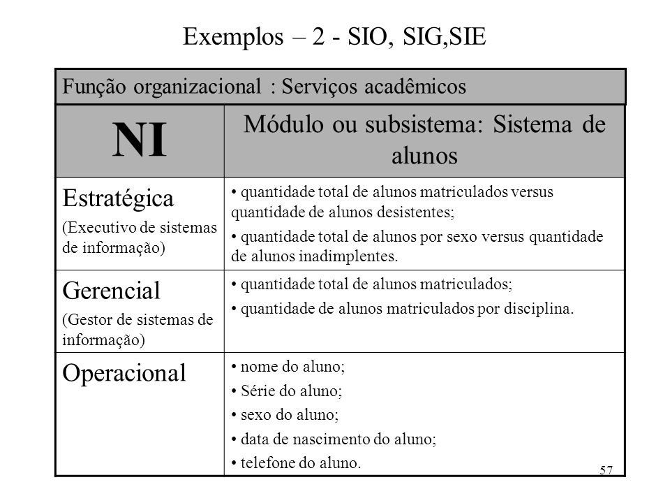 57 Exemplos – 2 - SIO, SIG,SIE NI Módulo ou subsistema: Sistema de alunos Estratégica (Executivo de sistemas de informação) quantidade total de alunos